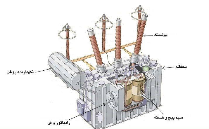 ترانس جریان فشار متوسط